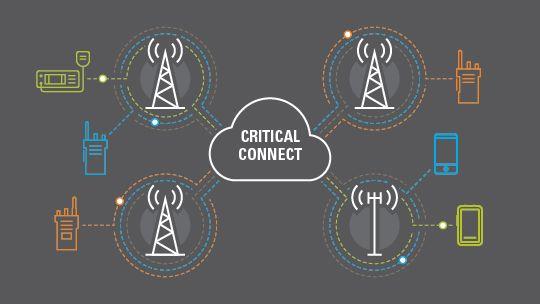 BB PTT&LMR相互接続ネットワークプラットフォーム